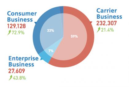 Huawein liiketoiminnasta enemmistö on muuta kuin älypuhelimia ja muita vastaavia laitteita. Verkkoyhtiönä se on Nokiaa ja Ericssonia suurempi, minkä lisäksi ratkaisut yrityksille ovat myös kasvava osa bisnestä.