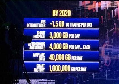 Intel ennustaa hurjaa kasvua kerätyn datan ja näin tiedonsiirron määrään. Esimerkiksi itseajava auto voi kerätä ja siirtää jopa 4 teratavua eli 4 000 gigatavua päivässä.