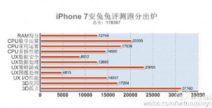 iPhone 7:n AnTuTu-tulos.