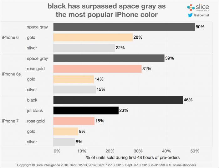 Uudet mustat värit ovat olleet suosittuja iPhone 7:ssä.