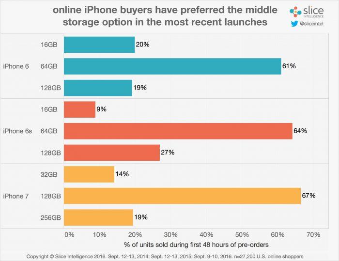 Tallennusmuistivaihtoehdoista iPhone 7 -ostajia on kiinnostanut malliston keskimmäinen, joka tarjoaa nyt 128 gigatavua.