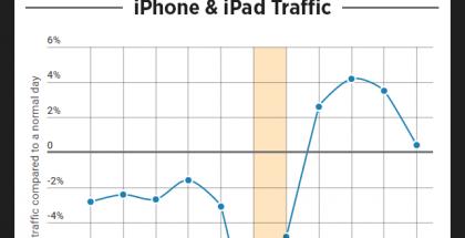 PornHub kävijät iPhone 7