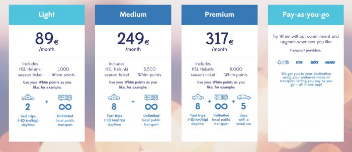Whim-palvelupaketit eroavat hinnaltaan ja sisältämiltään Whim-pisteiltä, joita voi käyttää taksimatkoihin ja autonvuokraukseen.