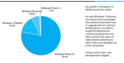 Windows-puhelimissa 10 Mobilen osuus on jämähtänyt paikoilleen.