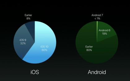 Apple vertaili iOS:n ja Androidin eri versioiden yleisyyttä tilaisuudessaan.