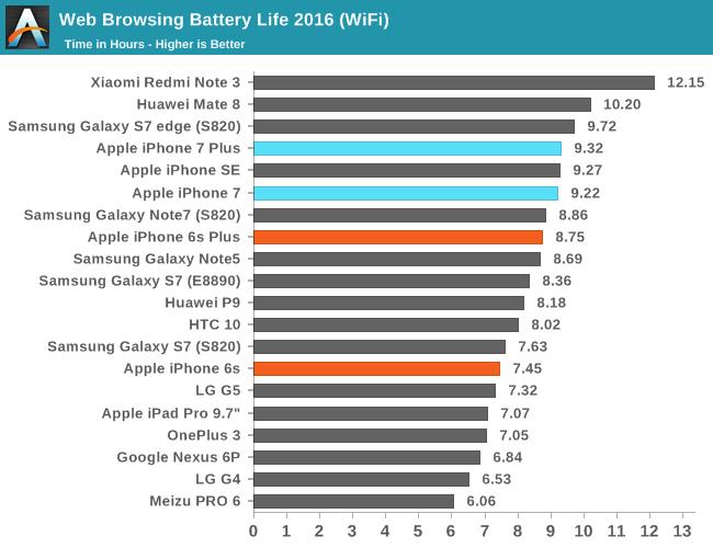 iphone_7_battery_wifi
