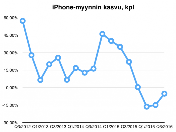 iphone_growth_q3_2016