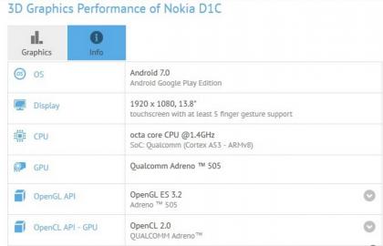 Nokia D1C GFXBenchissä. 13,8 tuuman näyttö?
