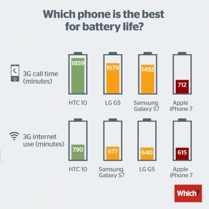 Which? testasi lippulaivaälypuhelimet.