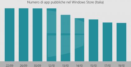 WindowsBlogItalia esittelee kuinka sovellusten määrä on vähentynyt Windowsin Kaupassa.