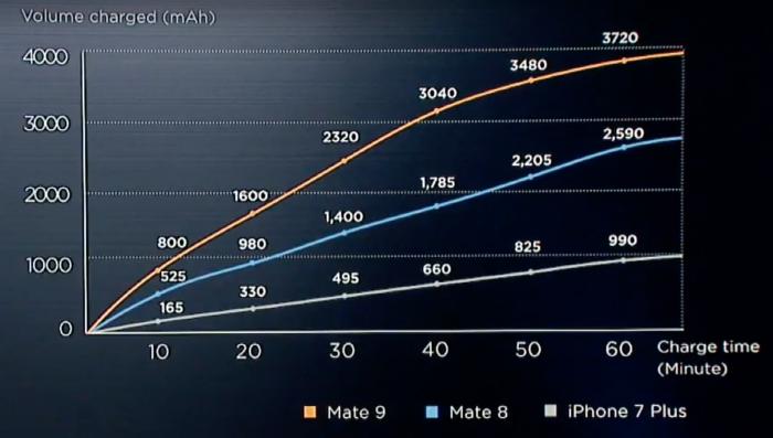 Huawei Mate 9 lataus SuperCharge