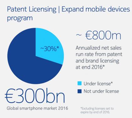 Vain 30 prosenttia maailman älypuhelinmyynnistä tuo tuloja Nokialle.