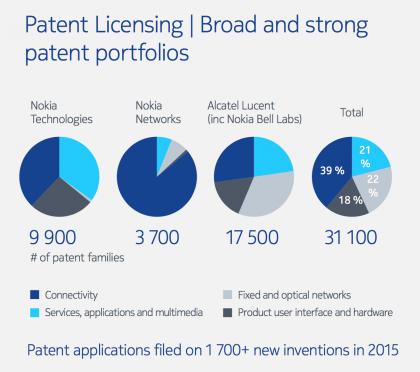 Nokian patenttikokonaisuus laajentui merkittävästi Alcatel-Lucentin oston tuomilla verkkopuolen patenttiportfolioilla. Kuva marraskuulta 2016.