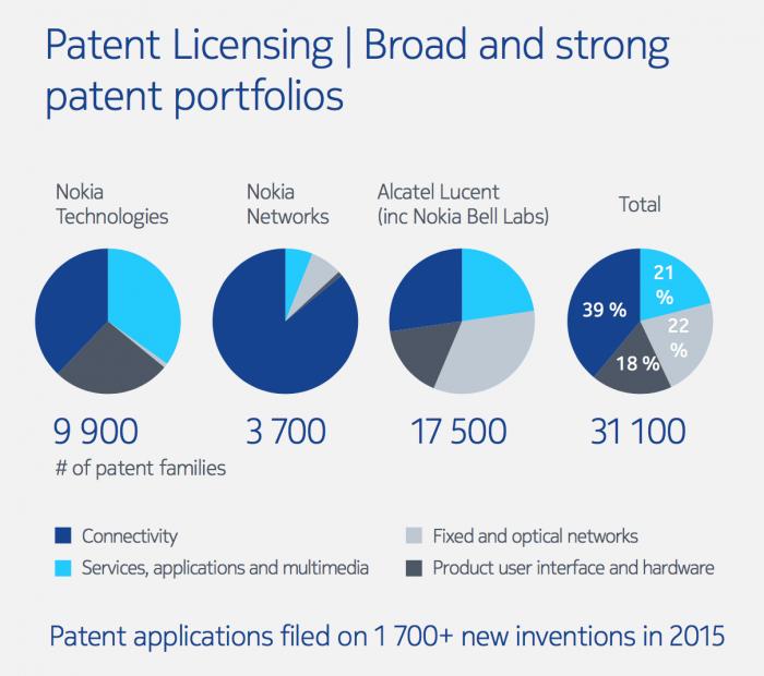 Nokian patenttikokonaisuus on laajentunut merkittävästi verkkopuolen patenttiportfolioilla.