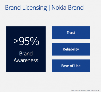 Nokia korosti brändinsä voimaa.