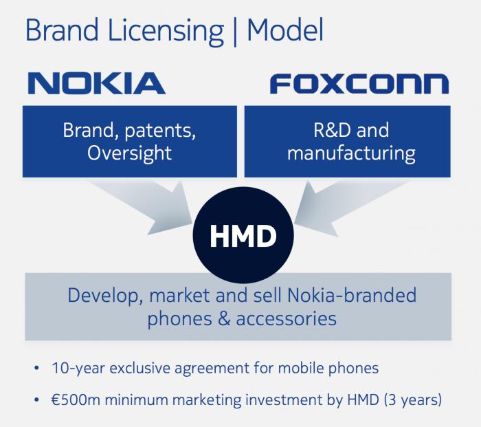 Tällä kuviolla Nokia-älypuhelimet ovat palaamssa markkinoille: HMD global vastaa kokonaisuudesta, myynnistä ja markkinoinnista. Foxconn hoitaa tuotekehityksen ja valmistuksen ja Nokia tarjoaa brändin ja patenttinsa sekä valvoo kokonaisuutta.