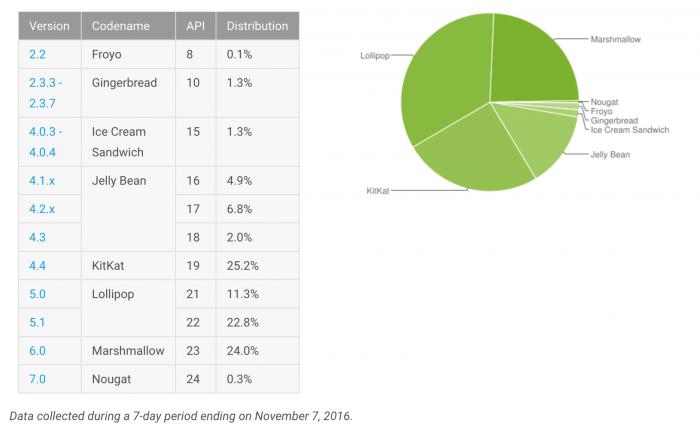 Eri Android-versioiden yleisyys 1.-7. marraskuuta. Mukana Googlen palveluja käyttäneet laitteet.