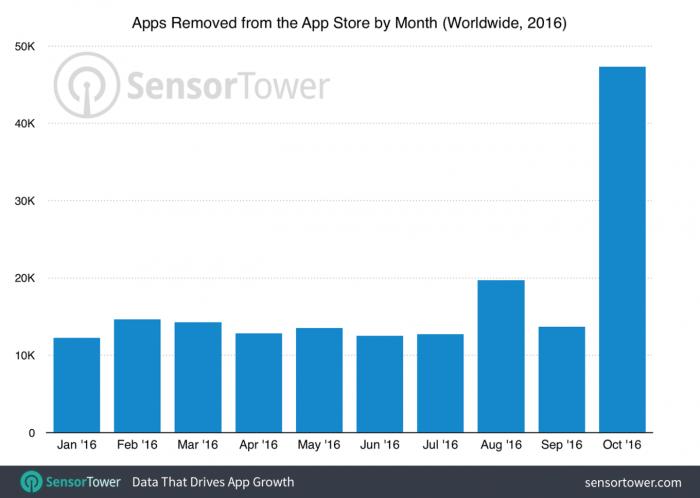 Sensor Towerin tilastot kertovat App Storesta poistuneen lokakuussa huomattavasti tavallista suurempi määrä sovelluksia.