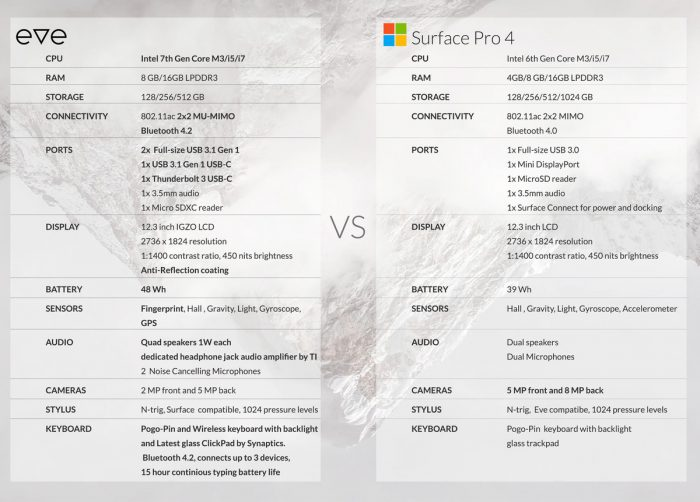 Eve V vs. Surface Pro 4.