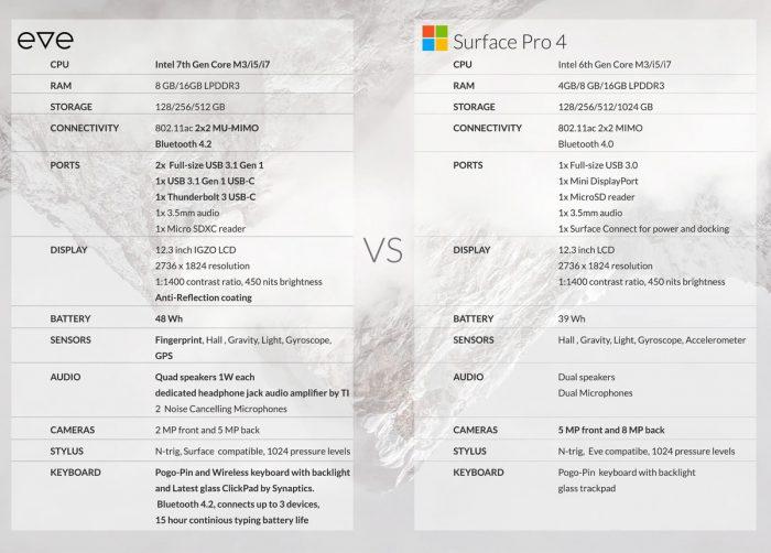 Eve V vs. Surface Pro 4.