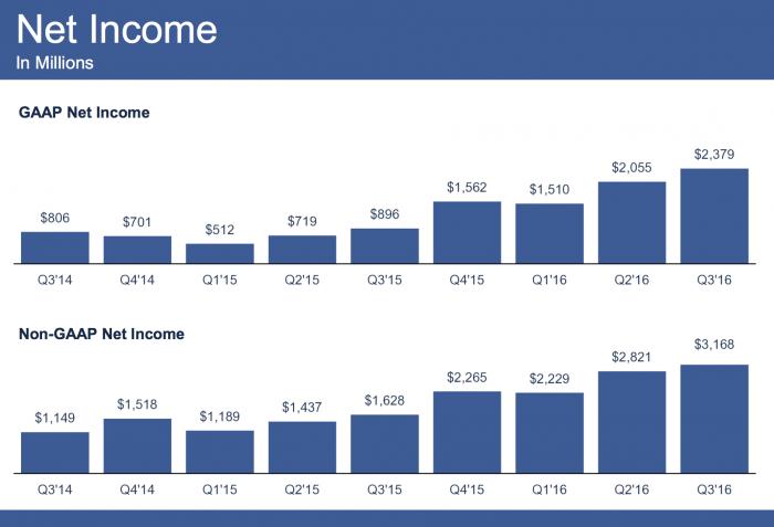 facebook_earnings_q3_2016_3