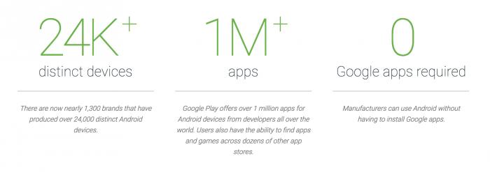 Google kertoo erilaisia Android-laitteita on jo yli 24 000 ja sovelluksia yli miljoona.