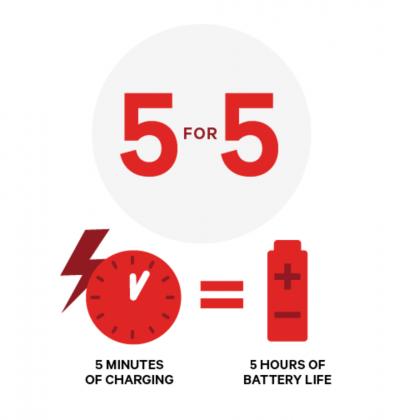 Tämä on Qualcommin lupaus Quick Charge 4.0 -pikalataukselle. 5 minuutissa 5 tuntia käyttöaikaa.