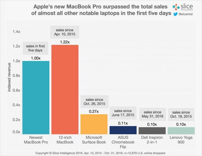 Slicen tilastot kertovat MacBook Pron huikeasta alkusuosiosta.