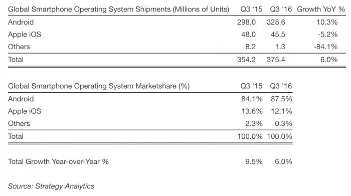 Strategy Analyticsin tilasto älypuhelintoimituksista käyttöjärjestelmille jaettuna heinä-syyskuussa 2016.