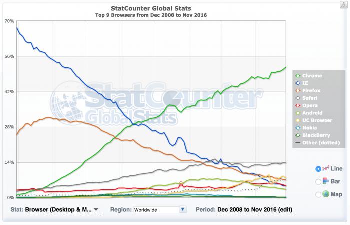 StatCounterin tilasto maailman selaimista vuodesta 2008 tähän hetkeen.