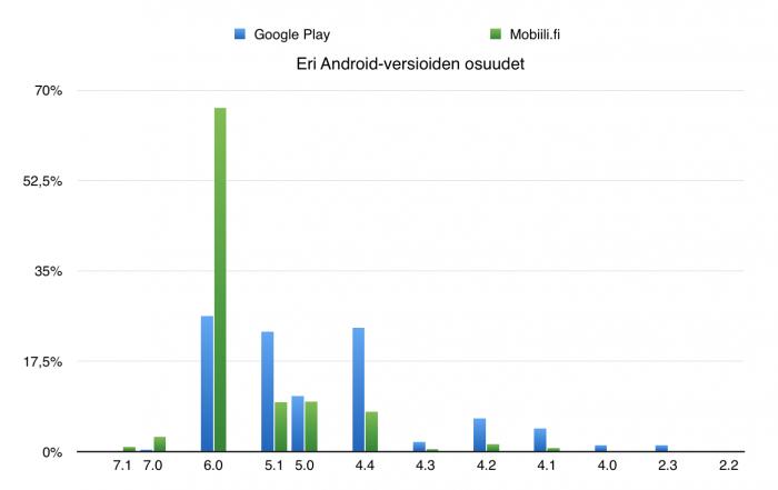 Eri Android-versioiden yleisyys Google Play -palveluissa ja Mobiili.fissä mitattuna.