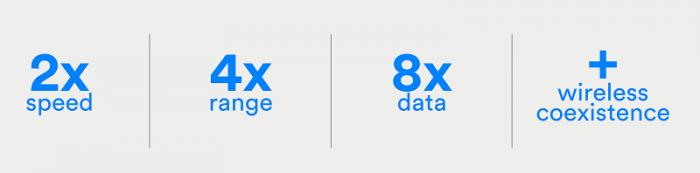 Bluetooth 5 parantaa yhteyksiä monilla eri mittareilla.