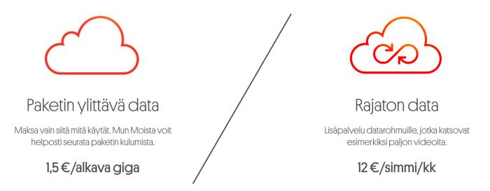 Datalle on Moissa kaksi vaihtoehtoa. 6 euron kuukausimaksu sisältää 4 gigatavua. Rajattoman datan saa 12 euron lisämaksulla kuukaudessa tai sitten 4 gigatavun jälkeen voi maksaa 1,5 euroa alkavilta lisägigatavuilta.