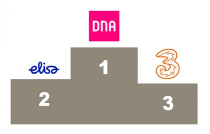 DNA ja Elisa ovat maailman eniten SIM-korttia kohden dataa siirtäviä operaattoreita. Perässä tulee Itävallan 3.