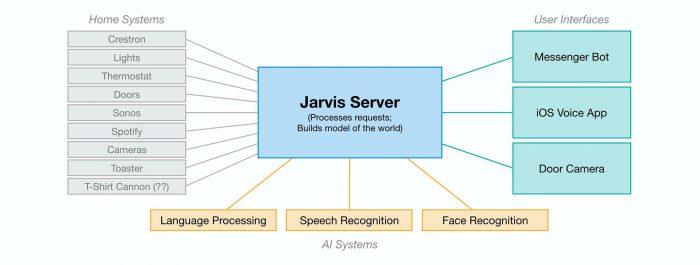 Zuckerbergin Jarvis-tekoäly yhdistyy moniin eri kodin tekniikan osa-alueisiin.