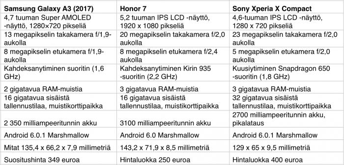 Samsung Galaxy A3 (2017) Honor 7 Sony Xperia X Compact