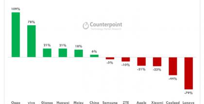 Voittajat ja häviäjät Kiinan älypuhelinmyynnissä 2016. Counterpointin tilasto.