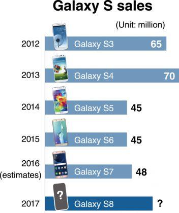 Galaxy S -sarjan myyntiluvut. Lyökö Galaxy S8 edeltäjänsä Samsungin tavoitteiden mukaisesti?