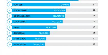 Nielsenin tilasto vuoden 2016 suosituimmista sovelluksista.