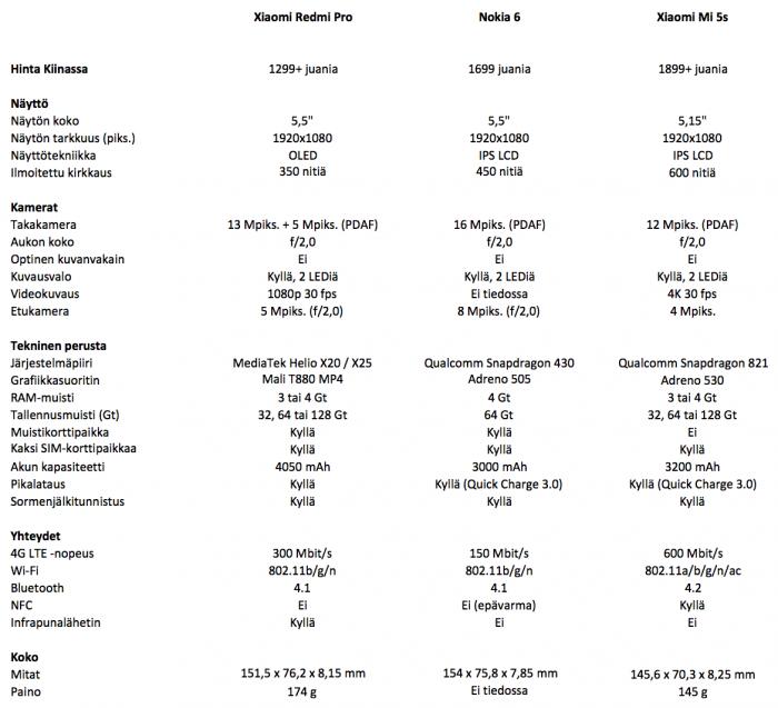 Xiaomi Redmi Pro vs. Nokia 6 vs. Xiaomi Mi 5s.