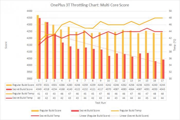"""Kuvassa on vertailtu OnePlus 3T:n suoriutumista GeekBenchissä normaalisti sekä salaisella versiolla testiohjelmasta. Testitulokset paljastavat, että puhelin on tehty havaitsemaan suorituskykytestin suorittaminen. Keltaisella liian korkeat tulokset, punaisella todellinen muita puhelimia vastaava """"oikea"""" toimintatapa."""