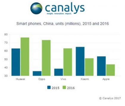 Canalysin tilasto älypuhelintoimituksista Kiinassa.