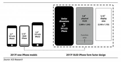 KGI on aiemmin jo helmikuussa julkaissut myös havainnollistavan kuvan tulevasta iPhonesta.