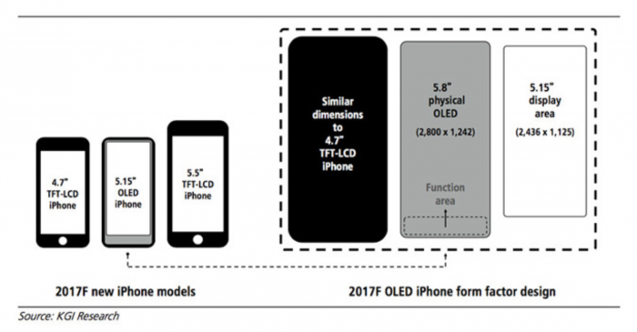 Uuden iPhonen on huhuttu tulevan olemaan iPhone 7:n kokoinen, mutta sisältämään 5,8 tuuman OLED-näytön - alaosa näytöstä on varattu toimintoalueelle, jossa myös Touch ID -sormenjälkitunnistimen odotetaan sijaitsevan.