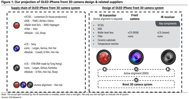 Näin Kuo kuvailee iPhonen uutta kameratekniikkaa.