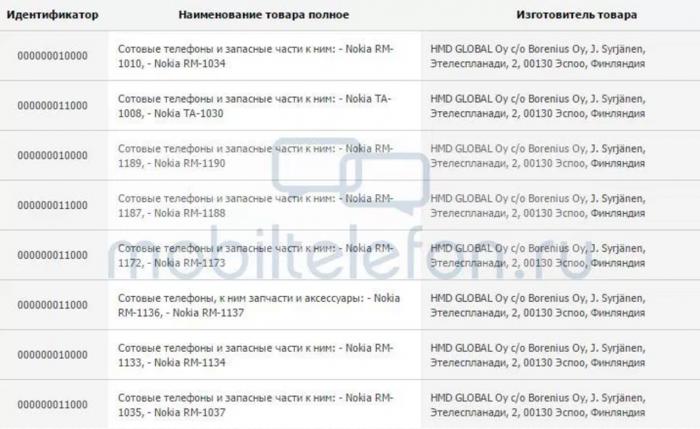 Mobiltelefon.run kuvassa Venäjällä sertifioituja HMD Globalin laitteita.