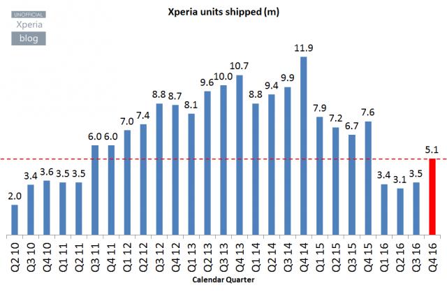 Xperia Blogin koostama kuvaaja Sonyn älypuhelintoimitusten kehityksestä.