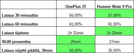 OnePlus 3T Huawei Mate 9 Pro