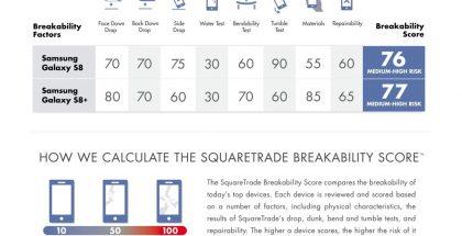 Galaxy S8 ei suoriutunut kovin hyvin SquareTraden testissä.