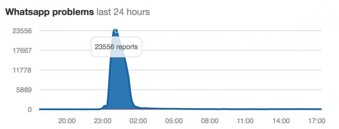 Down Detectorissa näkyy piikki WhatsApp-ongelmissa torstain vastaisena yönä.